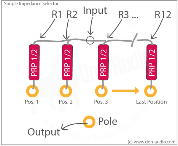 Simple Impedance Selector switch Scheme